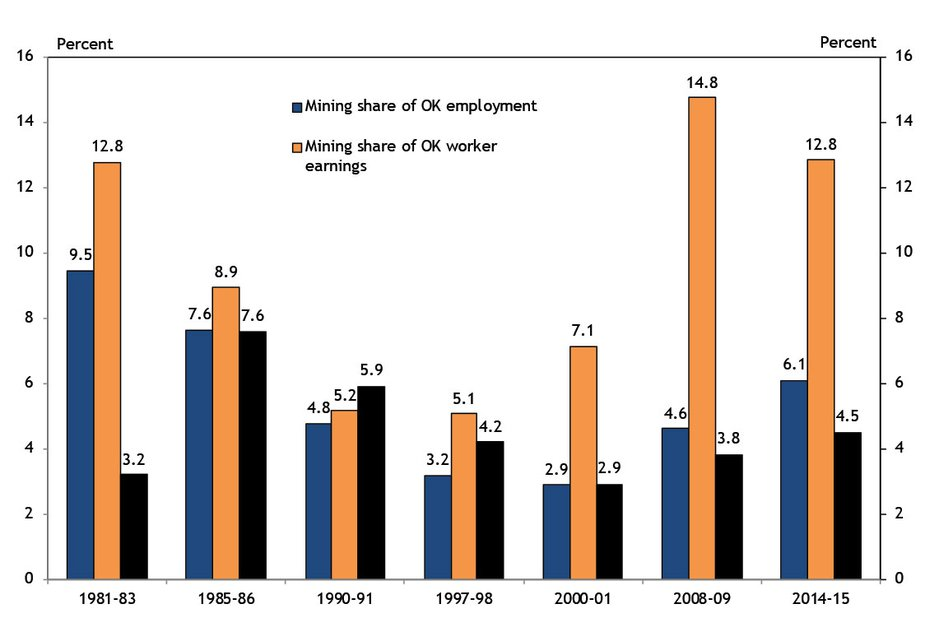 Chart 3. Oklahoma Mining Sector Size and Unemployment Rate