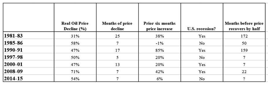 Table 1. Other Circumstances of Large Real Oil Price Declines, 1980-present