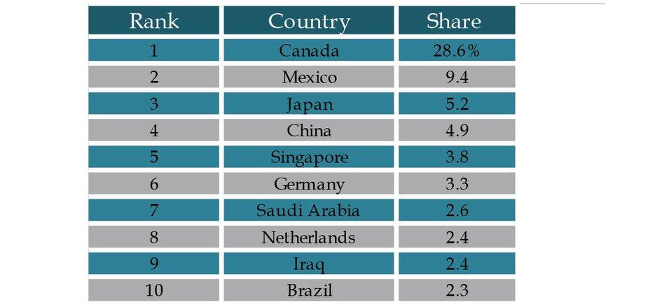 Table 1: Oklahoma Top Export Markets
