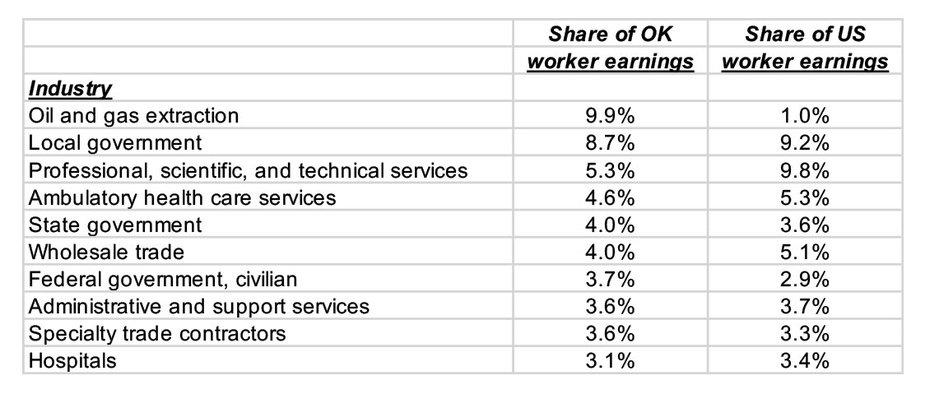Table 1: 10 Largest Oklahoma Industries, 2013