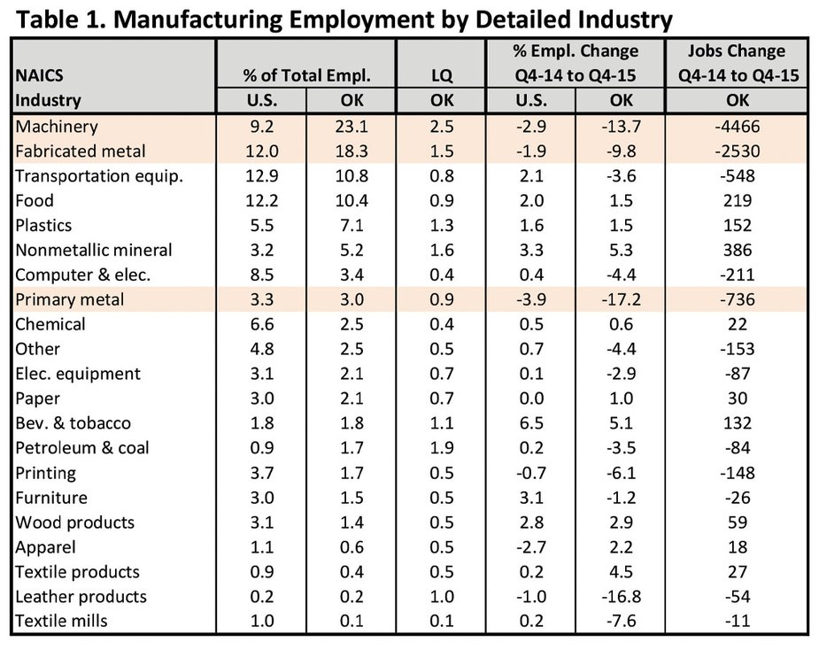 Manufacturing Employment by Detailed Industry