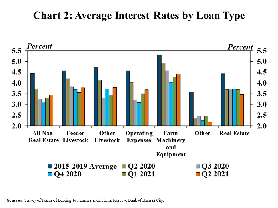 Chart 2: Average Interest Rates by Loan Type is a clustered column chart showing the average interest rate for various loan types (All Non-Real Estate, Feeder Livestock, Other Livestock, Operating Expenses, Farm Machinery and Equipment, Other and Real Estate) for 2015-2019 average, Q2 2020, Q3 2020, Q4 2020, Q1 2021 and Q2 2021.   Sources: Survey of Terms of Lending to Farmers and Federal Reserve Bank of Kansas City.