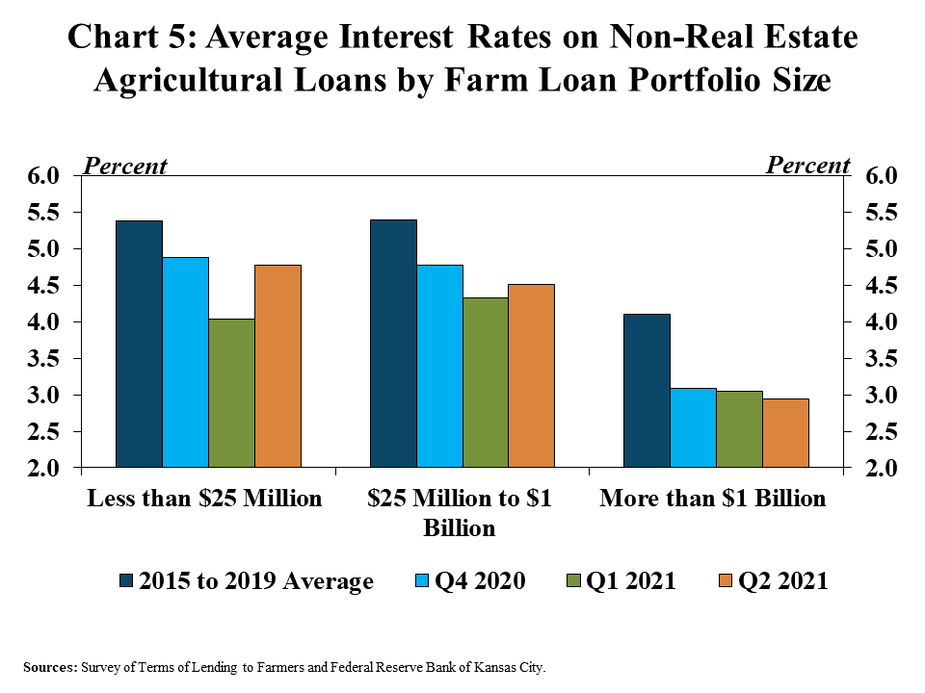 Chart 5: Average Interest Rates on Non-Real Estate Agricultural Loans by Farm Loan Portfolio Size is a clustered column chart showing the average interest rate for various bank farm loan portfolio sizes (Less than $25 million, $25 million to $1 billion and More than $1 billion) for 2015-2019 average, Q4 2020, Q1 2021 and Q2 2021.  Sources: Survey of Terms of Lending to Farmers and Federal Reserve Bank of Kansas City.