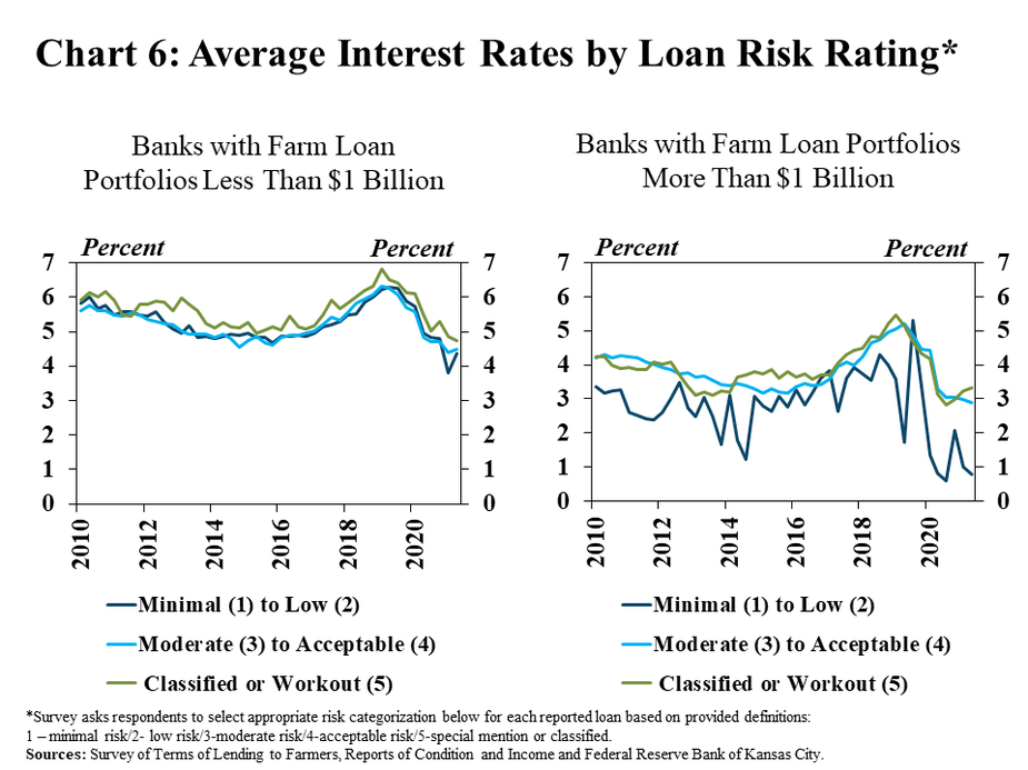 Chart 6: Average Interest Rates by Loan Risk Rating* includes two individual charts. Left, Banks with Farm Loan Portfolios Less Than $1 Billion is a line graph showing the average interest rate on loans with various risk ratings (Minimal (1) to Low (2), Moderate (3) to Acceptable (4) and Classified or Workout (5)) reported by banks with farm loan portfolios less than $1 billion in every quarter from 2010 to 2021.   Left, Banks with Farm Loan Portfolios More Than $1 Billion is a line graph showing the average interest rate on loans with various risk ratings (Minimal (1) to Low (2), Moderate (3) to Acceptable (4) and Classified or Workout (5)) reported by banks with farm loan portfolios more than $1 billion in every quarter from 2010 to 2021.  *Survey asks respondents to select appropriate risk categorization below for each reported loan based on provided definitions: 1 – minimal risk/2- low risk/3-moderate risk/4-acceptable risk/5-special mention or classified.  Sources: Survey of Terms of Lending to Farmers and Federal Reserve Bank of Kansas City.