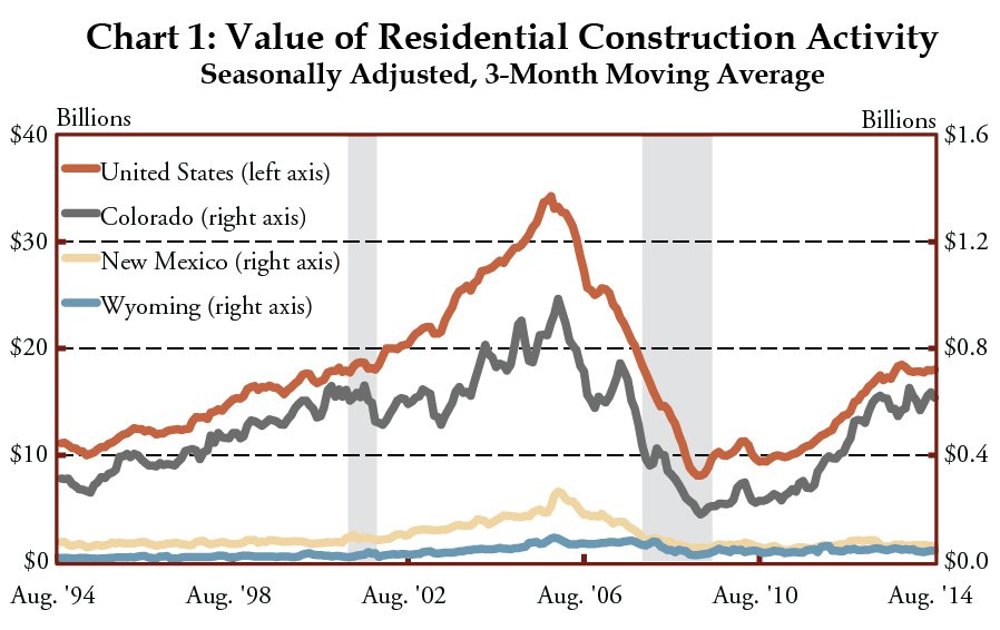 Chart 1: Value of Residential Construction Activity Seasonally Adjusted, 3-Month Moving Average