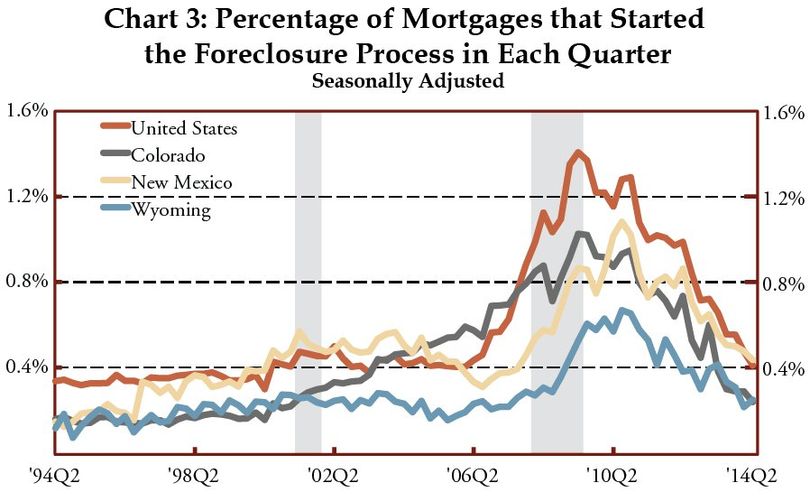 Chart 3: Percentage of Mortgages that Started the Foreclosure Process in Each Quarter