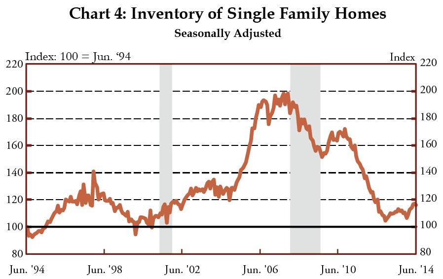 Chart 4: Inventory of Single Family Homes Seasonally Adjusted