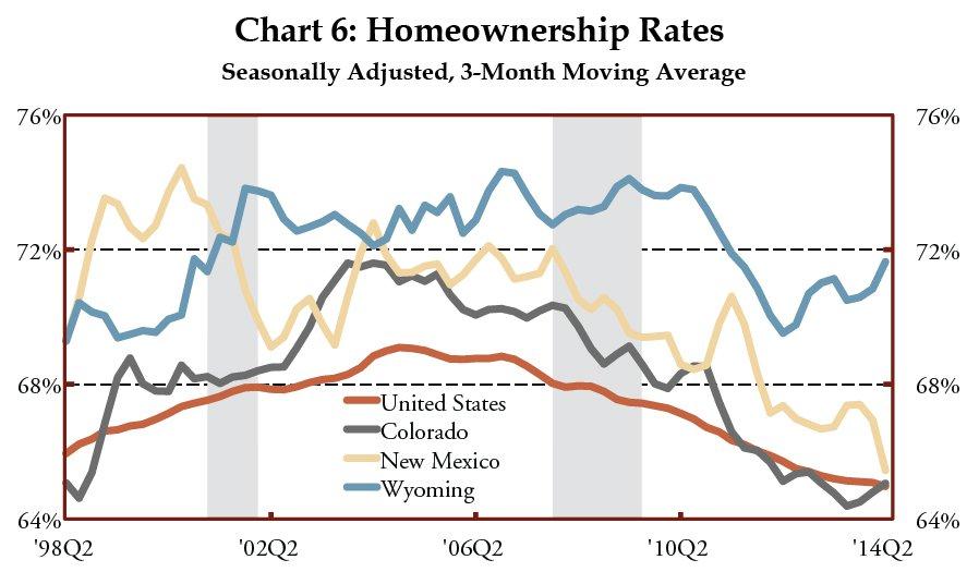 Chart 6: Homeownership Rates<br>Seasonally Adjusted, 3-Month Moving Average
