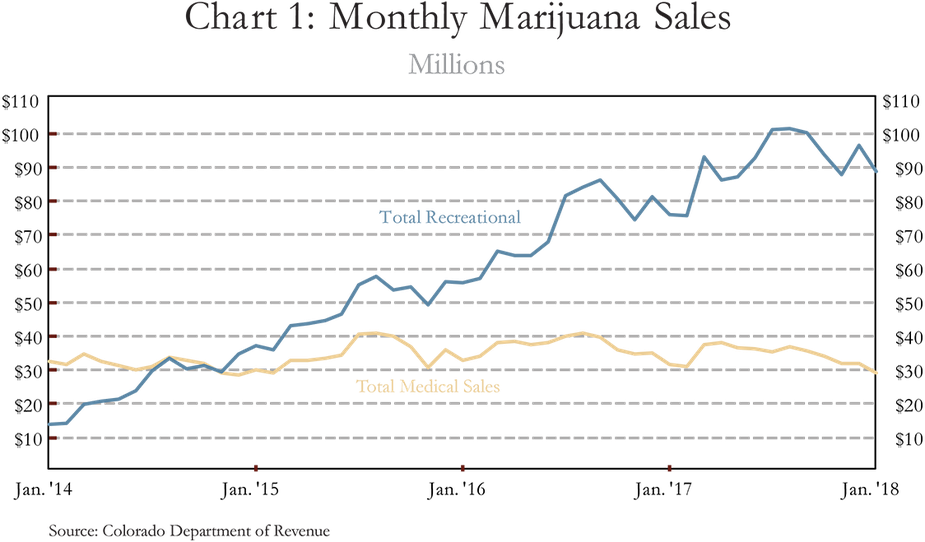 Chart 1: Monthly Marijuana Sales