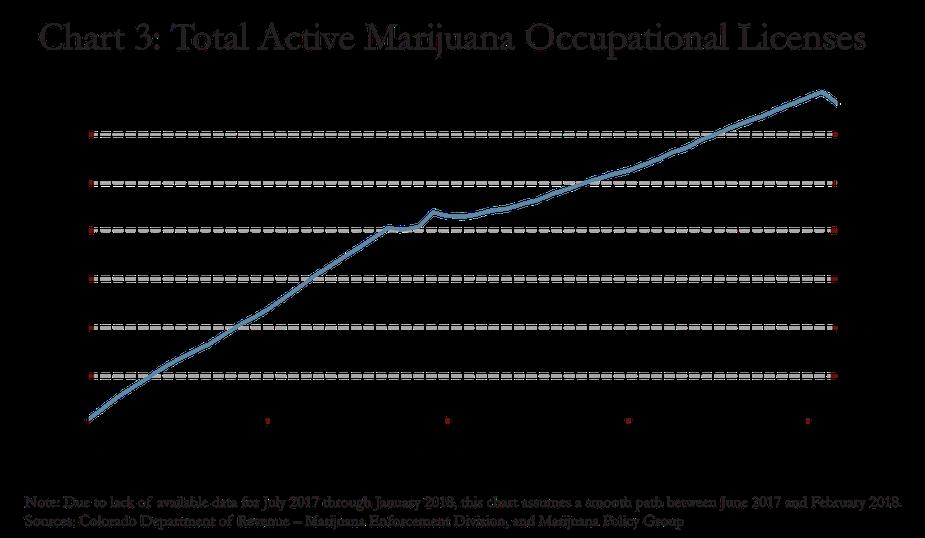 Chart 3: Total Active Marijuana Occupational Licenses