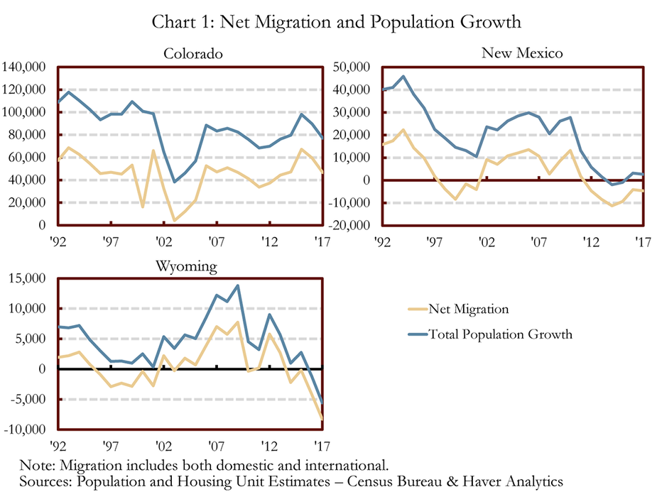 Chart 1: Net Migration and Population Growth