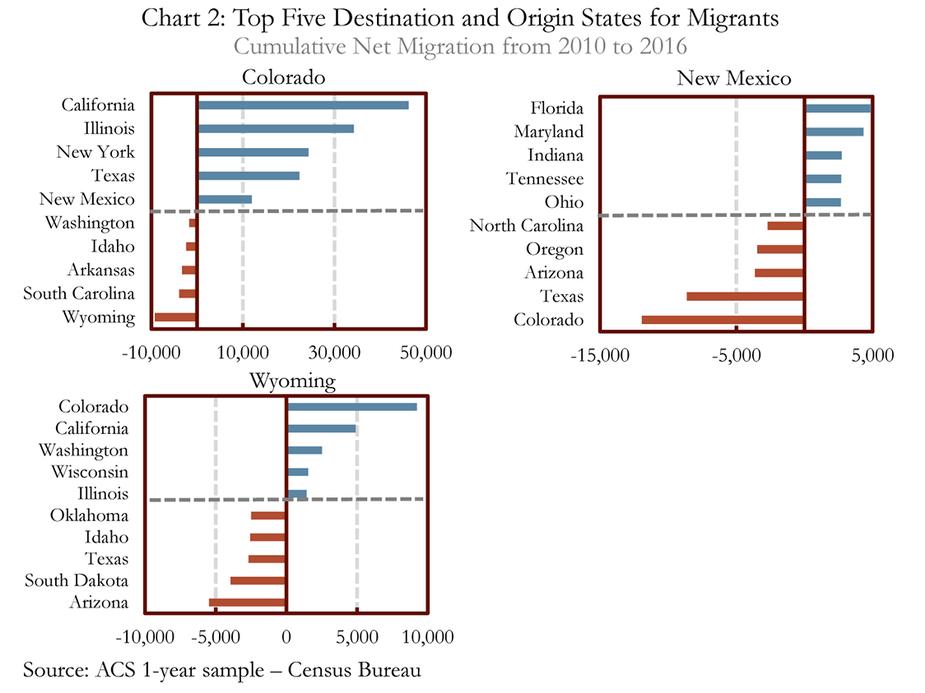 Chart 2: Top Five Destination and Origin States for MIgrants