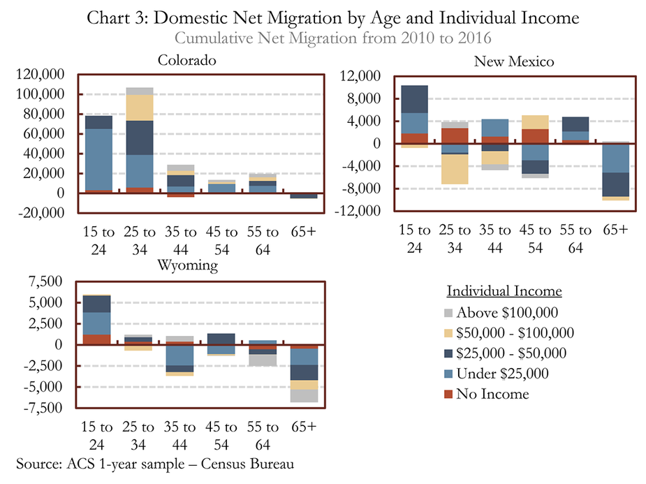 Chart 3: Domestic Net Migration by Age and Individual Income