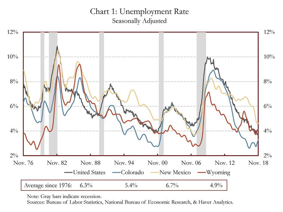 Chart 1: Unemployment Rate