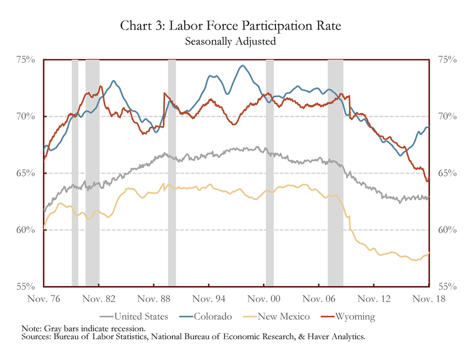Chart 3: Labor Force Participation Rate