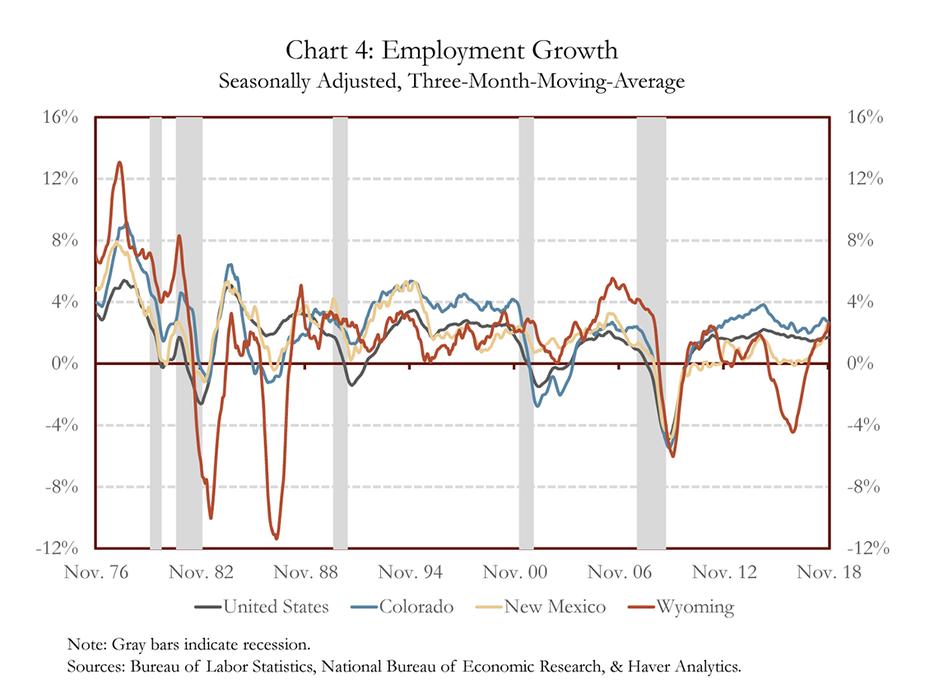 Chart 4: Employment Growth