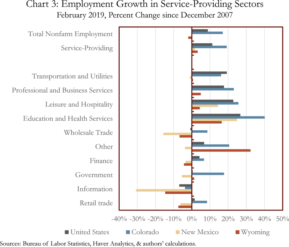 Chart 3: Employment Growth in Service-Providing Sectors