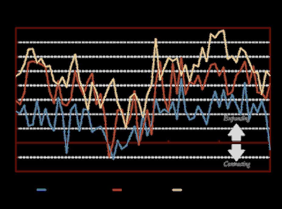 Chart 5: Federal Reserve Bank of Kansas City's Services Survey
