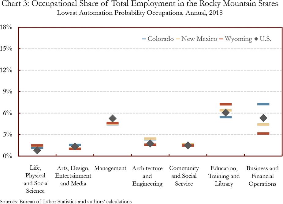 Chart 3: Occupational Share of Total Employment in the Rocky Mountain States