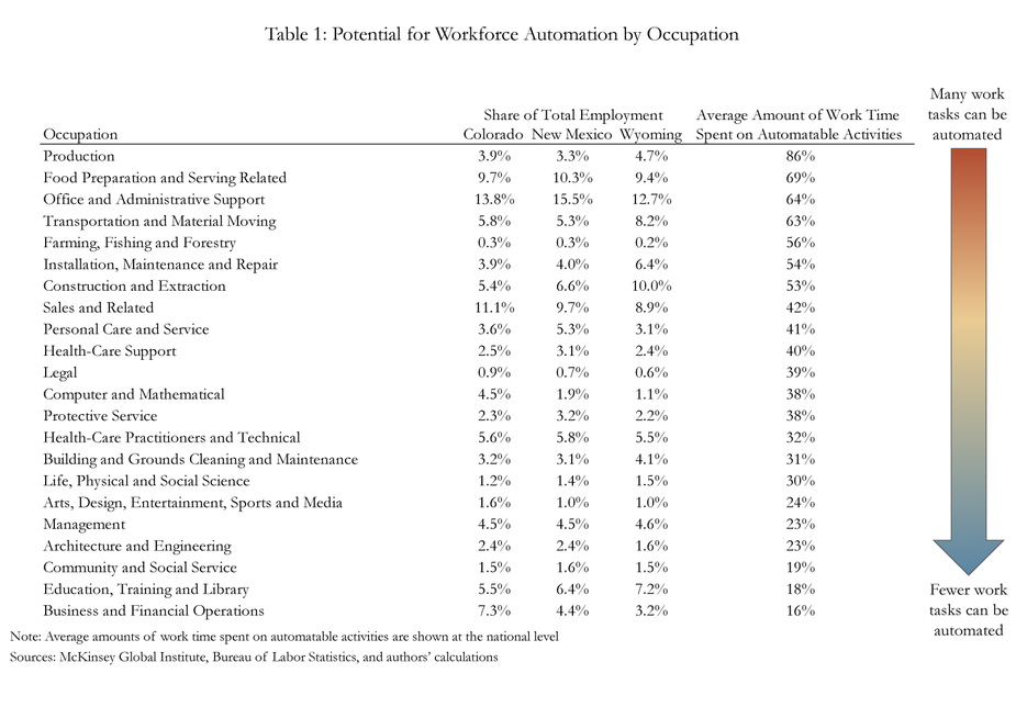 Table 1: Potential for Workforce Automation by Occupation