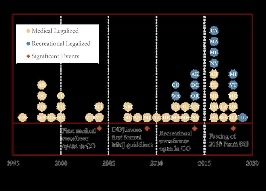 Chart 1: TImeline of State Marijuana Legislation