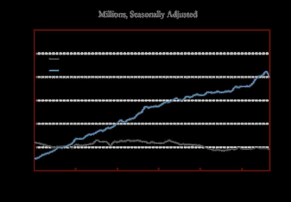 Chart 2: Monthly Marijuana Sales in Colorado